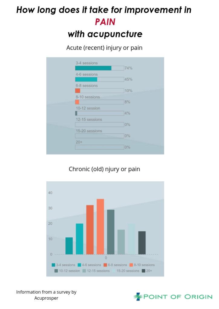 Acupuncture pain treatment