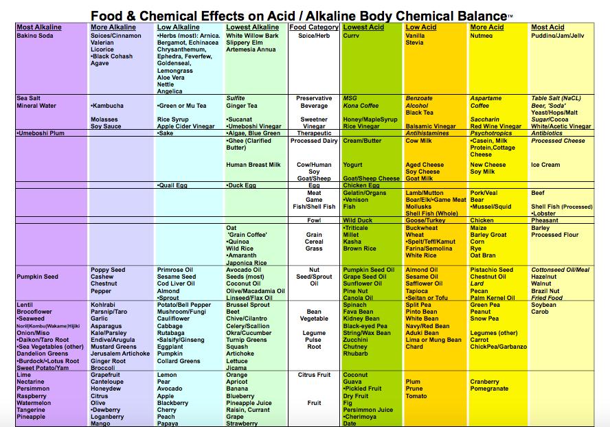 Acidity Chart